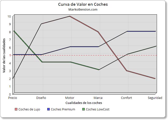 Gráficos de Curva de Valor de los Coches en general - Ejemplo