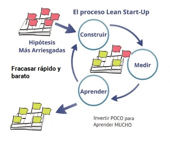Lean-Startup Proceso