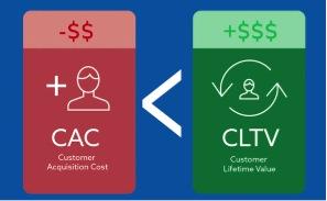 metrics - cac y cltv - Las Metricas del Marketing