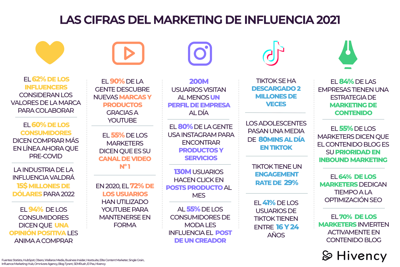 marketing de influencia en 2021